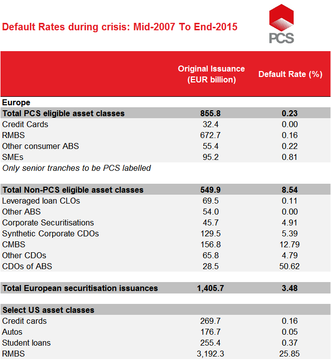 Credit performance during crisis
